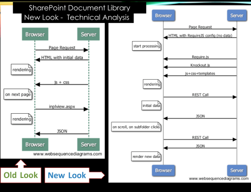 Technical Analysis – SharePoint Online Document Library New Look